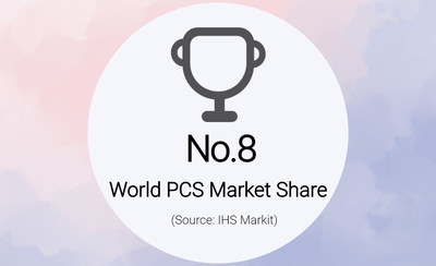 KEHUA Ranked 8th in World PCS Market Share
