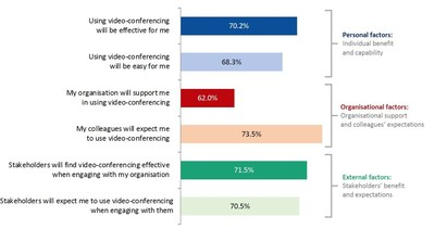 What drives the continued use of video-conferencing for stakeholder communications, even after the pandemic? Source: European Communication Monitor 2021