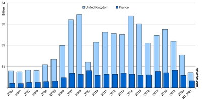 Annual Fine Art auction turnover (1 January 2000 - 10 June 2021)