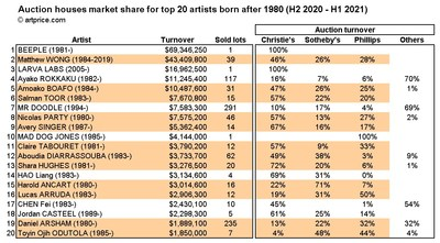 Top 20 artists born after 1980: market share by auction house (H2 2020 - H1 2021)